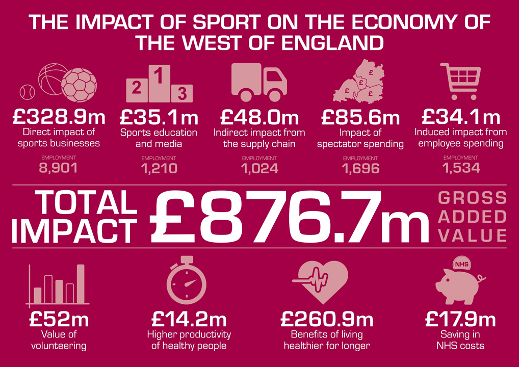 Infographic showing some of the key findings from the Economic impact of sport and physical activity report.
